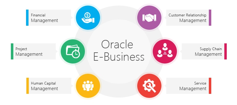 Oracle E-bussiness